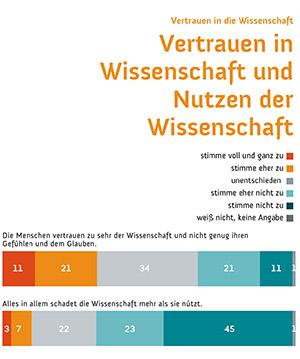Wissenschaftsbarometer_Vertrauen