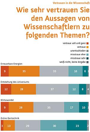 Wissenschaftsbarometer_Vertrauen_Thema