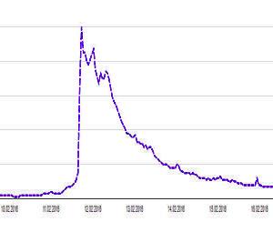 """Echo in Google: Die Zahl der Suchanfragen zu """"Gravitational Waves"""" schnellte in die Höhe. (Quelle: Google Trends)"""