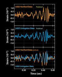 Zwei übereinstimmende Messkurven signalisieren das Ereignis - die Signale der Gravitationswellen. (Bild: LIGO)
